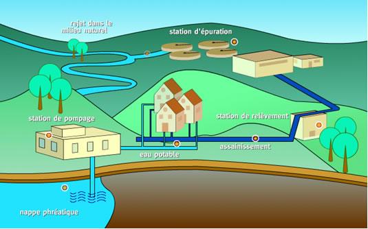 distribution de l'eau
