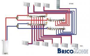Pour une bonne mise en place d'un système de chauffage central, contactez un plombier chauffagiste.