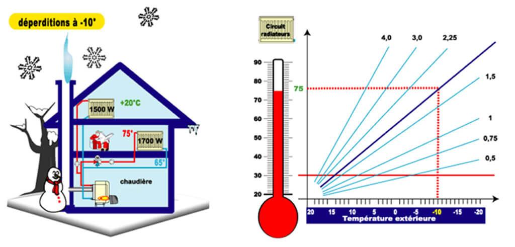 Fixer les températures d'eau fluctuantes