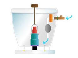 remplacement reservoir wc et chase d'eau