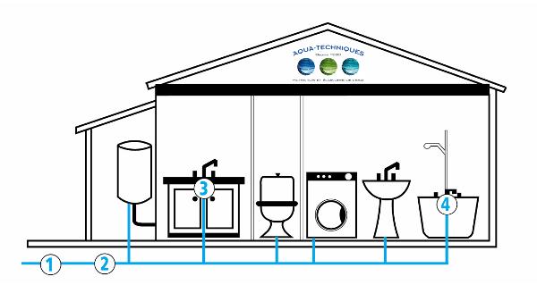 Solution de traitement de l'eau